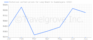 Price overview for flights from Long Beach to Guadalajara