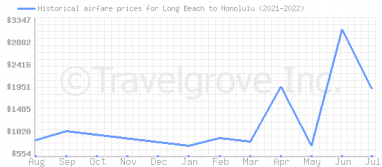 Price overview for flights from Long Beach to Honolulu