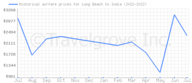 Price overview for flights from Long Beach to India