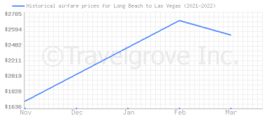 Price overview for flights from Long Beach to Las Vegas