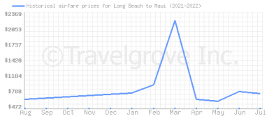 Price overview for flights from Long Beach to Maui