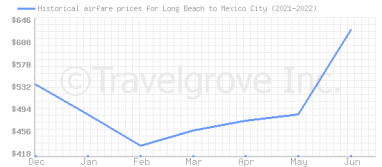 Price overview for flights from Long Beach to Mexico City
