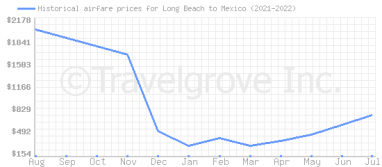 Price overview for flights from Long Beach to Mexico