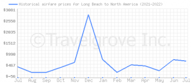 Price overview for flights from Long Beach to North America
