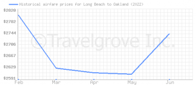 Price overview for flights from Long Beach to Oakland