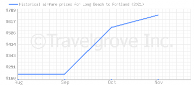 Price overview for flights from Long Beach to Portland