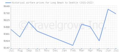Price overview for flights from Long Beach to Seattle