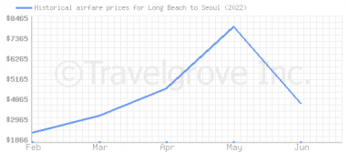 Price overview for flights from Long Beach to Seoul