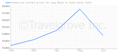 Price overview for flights from Long Beach to South Korea