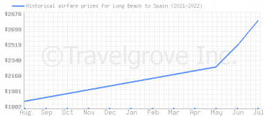 Price overview for flights from Long Beach to Spain