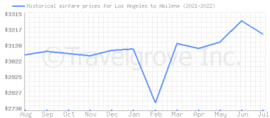 Price overview for flights from Los Angeles to Abilene