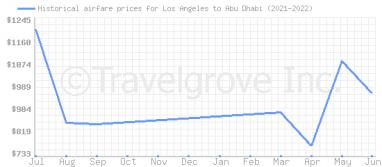 Price overview for flights from Los Angeles to Abu Dhabi