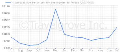 Price overview for flights from Los Angeles to Africa