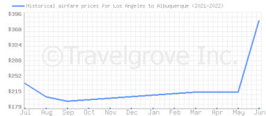 Price overview for flights from Los Angeles to Albuquerque
