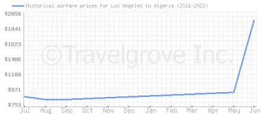 Price overview for flights from Los Angeles to Algeria