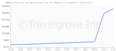 Price overview for flights from Los Angeles to Algiers