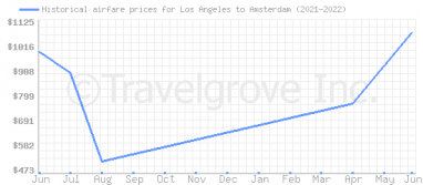 Price overview for flights from Los Angeles to Amsterdam