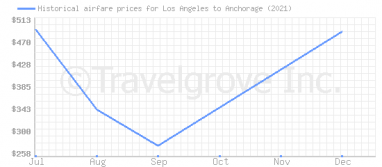 Price overview for flights from Los Angeles to Anchorage