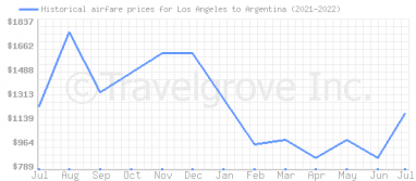 Price overview for flights from Los Angeles to Argentina