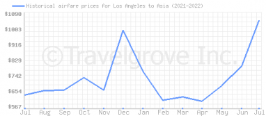 Price overview for flights from Los Angeles to Asia