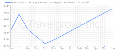 Price overview for flights from Los Angeles to Athens