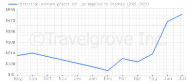 Price overview for flights from Los Angeles to Atlanta