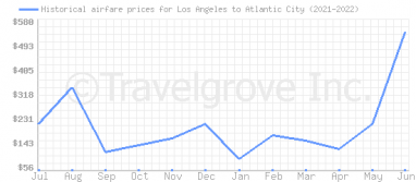 Price overview for flights from Los Angeles to Atlantic City