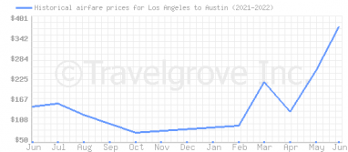 Price overview for flights from Los Angeles to Austin