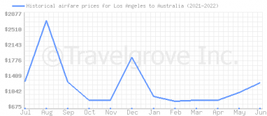 Price overview for flights from Los Angeles to Australia
