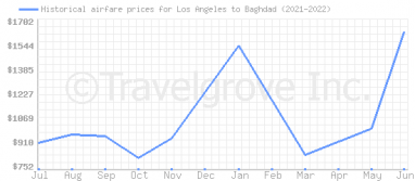 Price overview for flights from Los Angeles to Baghdad