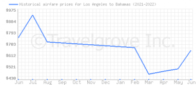 Price overview for flights from Los Angeles to Bahamas