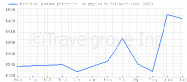 Price overview for flights from Los Angeles to Baltimore