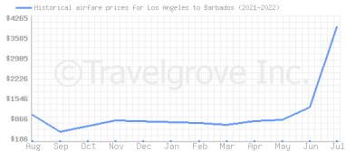 Price overview for flights from Los Angeles to Barbados