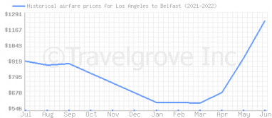 Price overview for flights from Los Angeles to Belfast