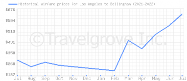 Price overview for flights from Los Angeles to Bellingham