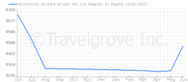 Price overview for flights from Los Angeles to Bogota