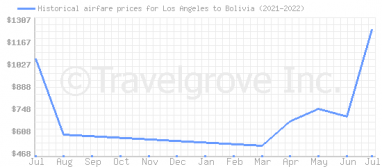 Price overview for flights from Los Angeles to Bolivia