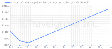 Price overview for flights from Los Angeles to Bologna