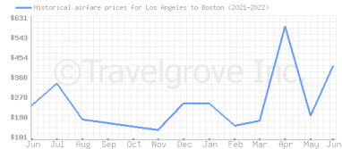 Price overview for flights from Los Angeles to Boston