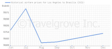 Price overview for flights from Los Angeles to Brasilia