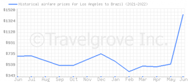 Price overview for flights from Los Angeles to Brazil