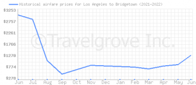 Price overview for flights from Los Angeles to Bridgetown