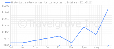 Price overview for flights from Los Angeles to Brisbane