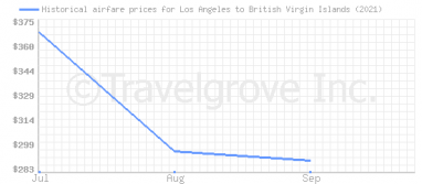 Price overview for flights from Los Angeles to British Virgin Islands