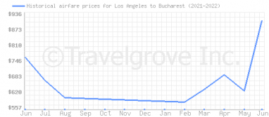 Price overview for flights from Los Angeles to Bucharest