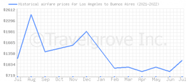 Price overview for flights from Los Angeles to Buenos Aires