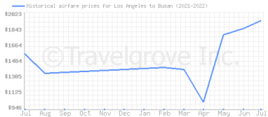 Price overview for flights from Los Angeles to Busan