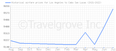 Price overview for flights from Los Angeles to Cabo San Lucas