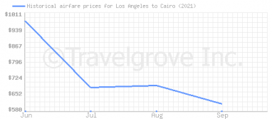 Price overview for flights from Los Angeles to Cairo