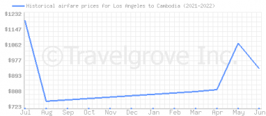 Price overview for flights from Los Angeles to Cambodia